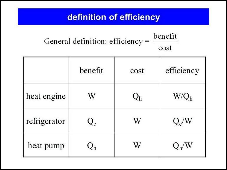 Efficiency Of Refrigerator Equation