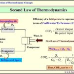 Efficiency Of Refrigerator Thermodynamics