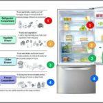 Optimal Refrigerator And Freezer Temperatures