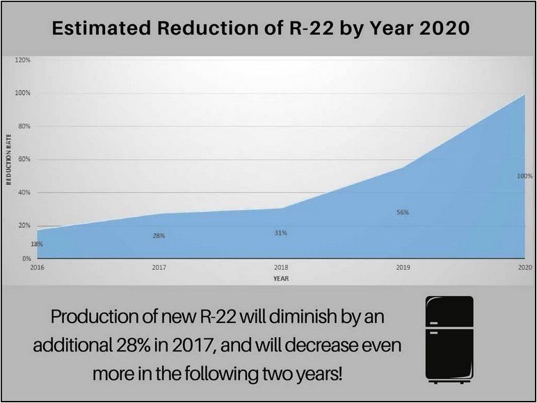 R22 Refrigerant Costs