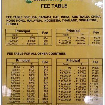 Western Union Fees Table Australia