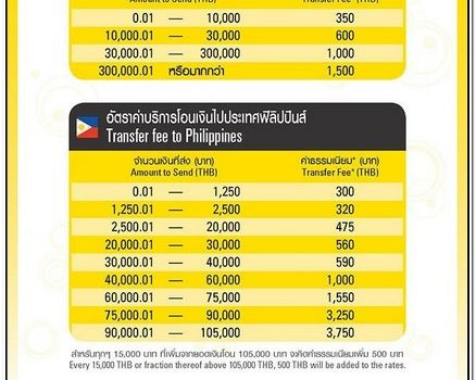 Western Union Fees Table Germany