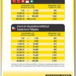 Western Union Fees Table Thailand