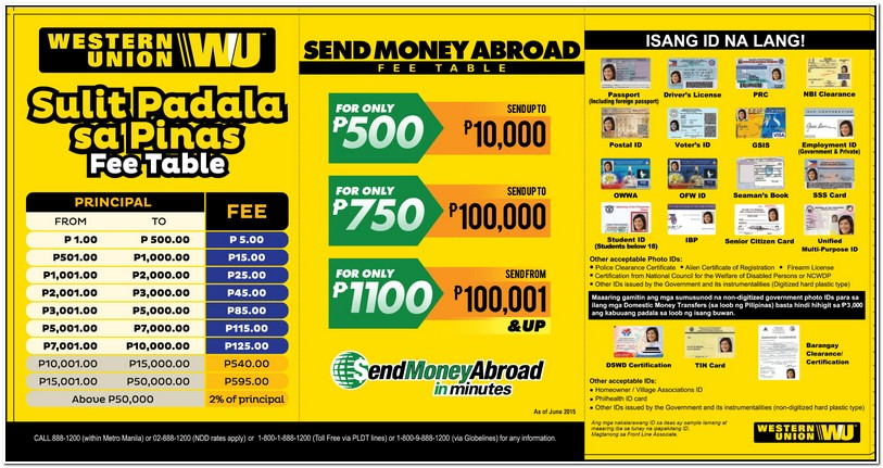 Western Union Fees Table