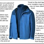 Are Heat Keep Jackets Waterproof
